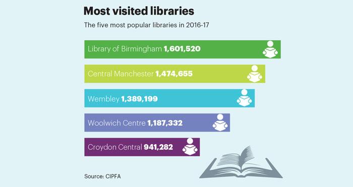 Jan/Feb stat popular libaries