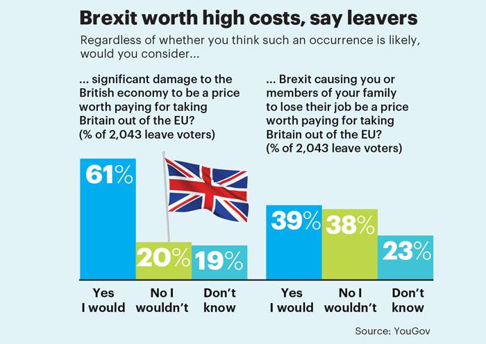 Brexit attitude