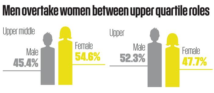 Gender pay gap stat 6