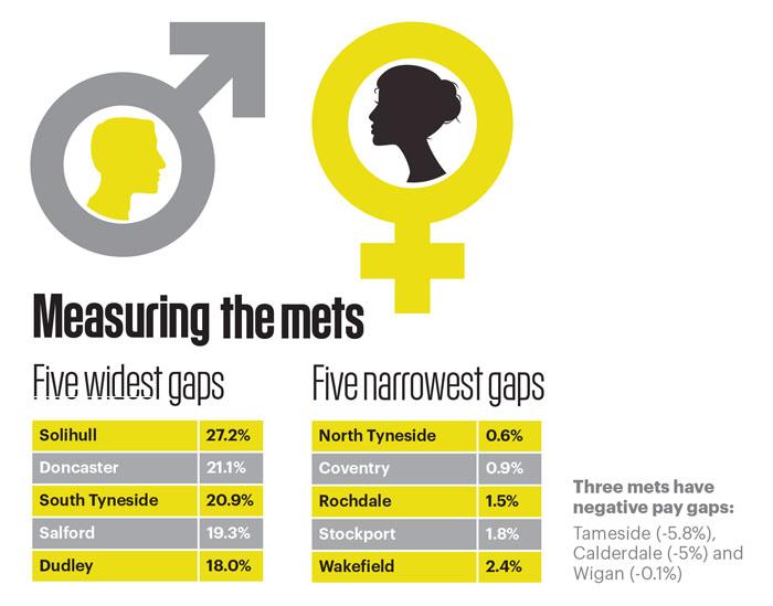 Gender pay gap stat 7