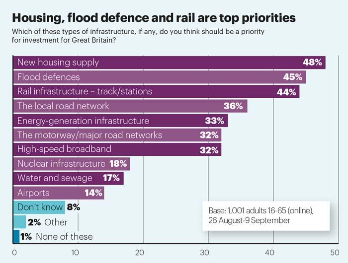 Infrastructure attitudes Dec 16 Numbers Game