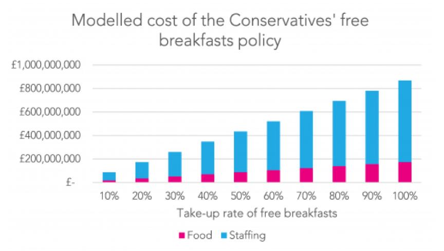 Conservative free breakfast